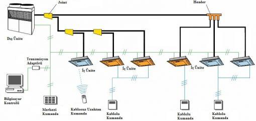 mitsubishi vrf klima sistemleri, vrf-vrv klima sistemleri, bodrum